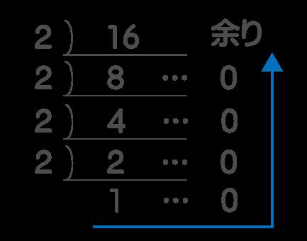 2進数同士の足し算