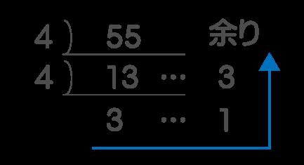 10進数から4進数へ変換