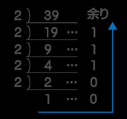 5進数から2進数へ変換
