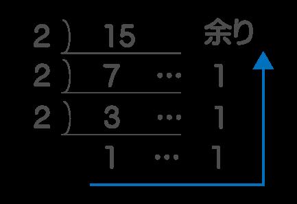 10進数から2進数へ変換