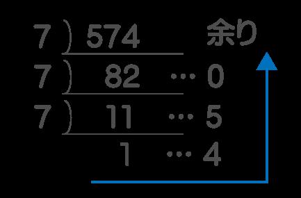 10進数から7進数へ変換