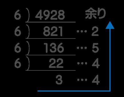 10進数から6進数へ変換