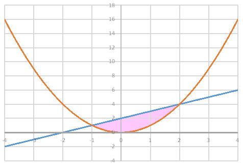 グラフ領域