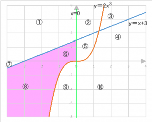 グラフの領域