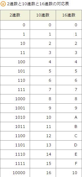 SPI練習問題-問1(n進法) | SPI...