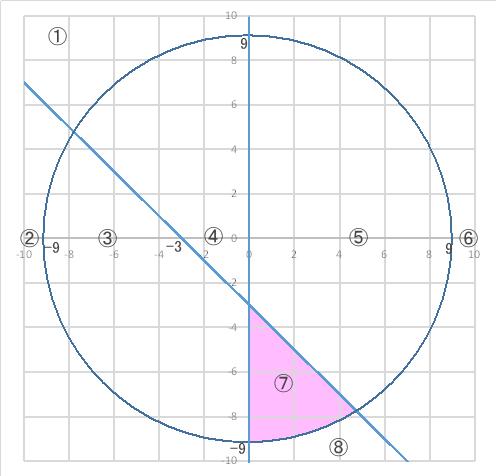 図形と面積