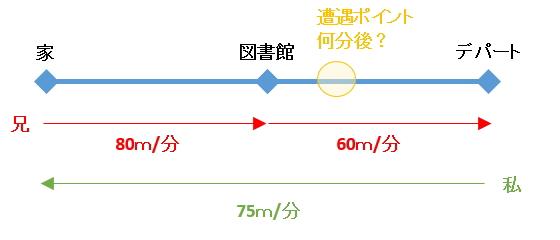 sokudozan-q7-1