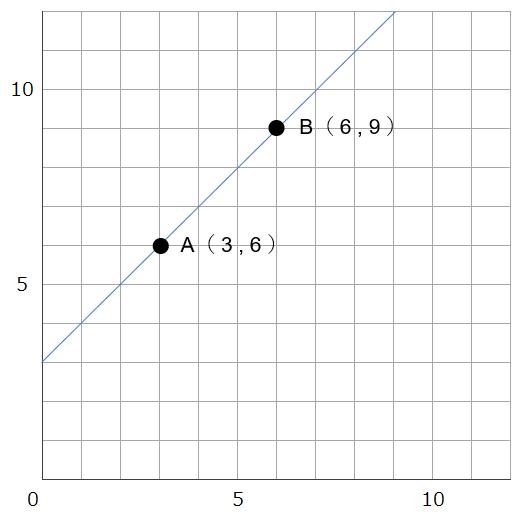 SPI 条件と領域 2点を通る直線の式