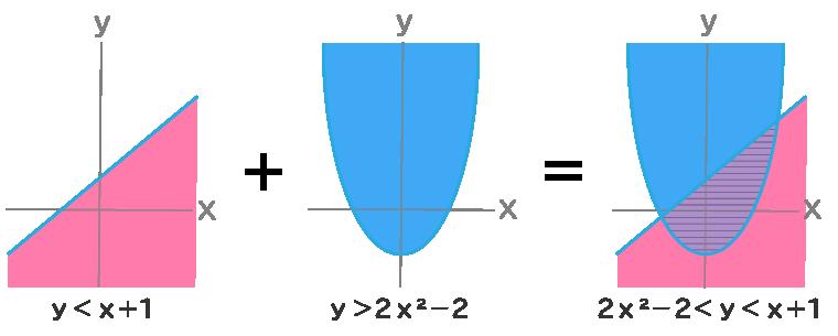 二つのグラフの重なるエリア