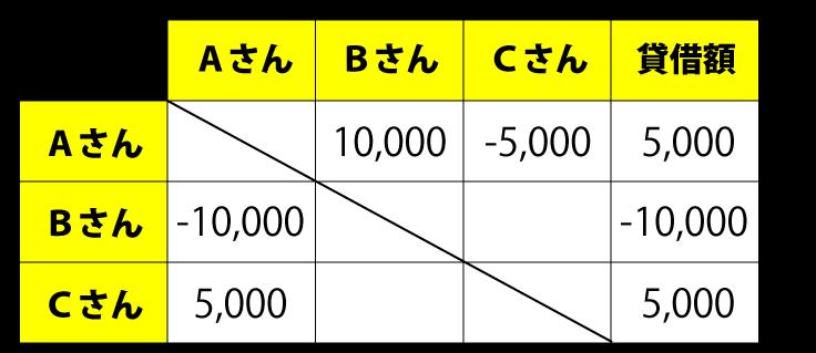 SPI代金の清算 貸し借り表