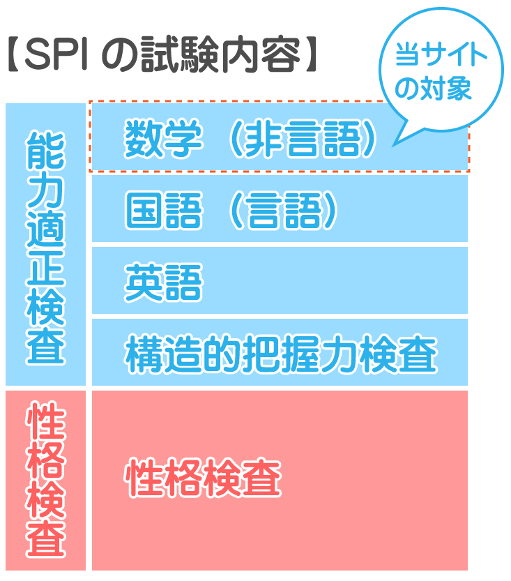 SPIの試験内容