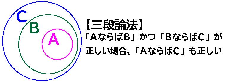 SPI論証の三段論法