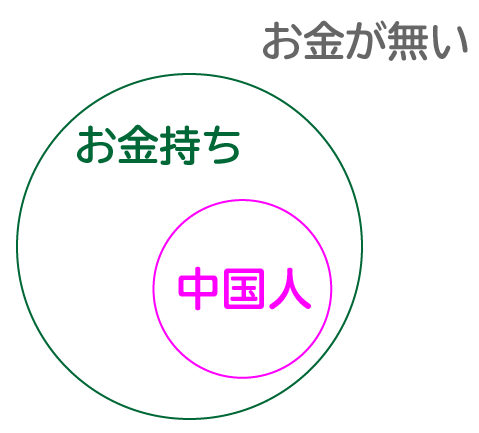 SPI論証の待遇