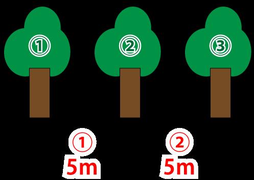 SPI 植木算の木の本数と間隔