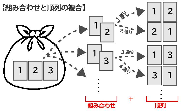 組み合わせ数と順列の複合