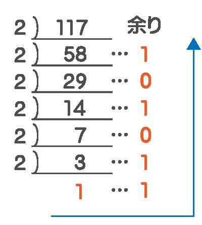 10進法から2進法へ変換