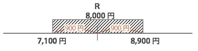 SPI推論(平均)
