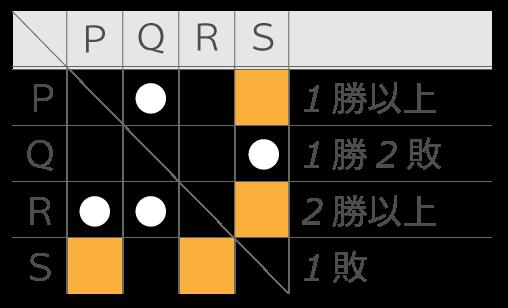 SPI推論(内訳)