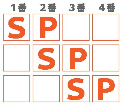 SPI推論(順番)