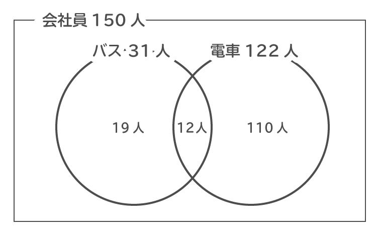 SPI集合のベン図作成